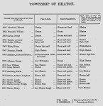 List of only 17 voters in Heaton in 1851-2